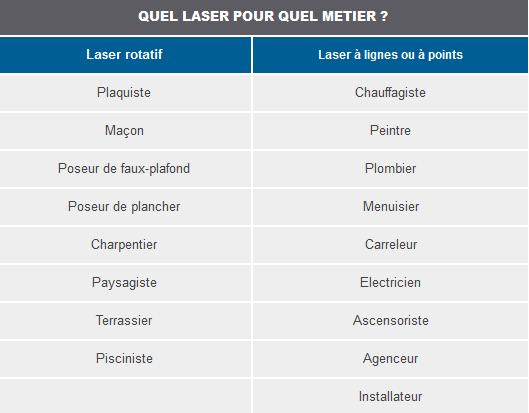 choisir son niveau laser selon le métier